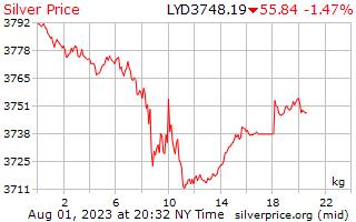 يوم 1 الفضة سعر الكيلوجرام بالدينار الليبي