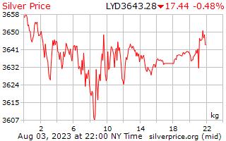 1 день серебро Цена за килограмм в ливийский динар