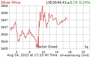 1 天銀價格每公斤在利比亞第納爾