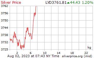 1 giorno in argento prezzo per chilogrammo in Dinaro libico