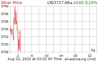 1 hari Perak harga sekilogram dalam Dinar Libya