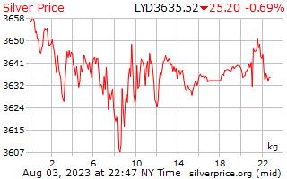 1 día de plata precio por kilogramo en Dinar libio