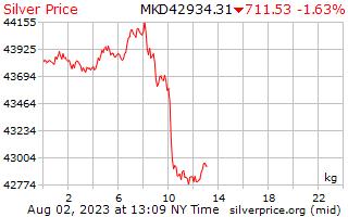 1 दिन रजत कीमत प्रति किलोग्राम में मासेदोनियन Denars