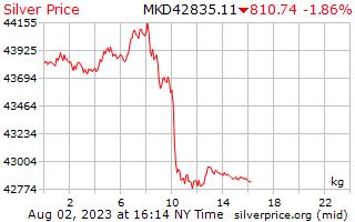 1 день серебро Цена за килограмм в македонских денаров
