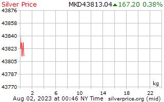 Precio por kilogramo en denares macedonios de plata de 1 día