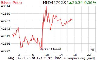 1 Day Silver Price per Kilogram in Macedonian Denars