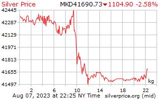 1 天銀價格每公斤在馬其頓第納爾