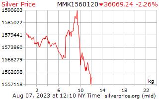 1 день серебро Цена за килограмм в бирманской кьяты