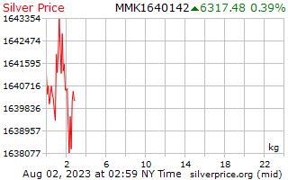 1 天银价格每公斤在缅甸缅元