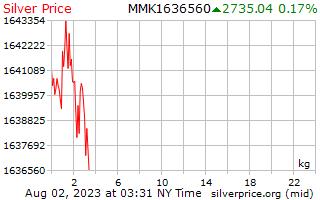 1 Day Silver Price per Kilogram in Burmese Kyats
