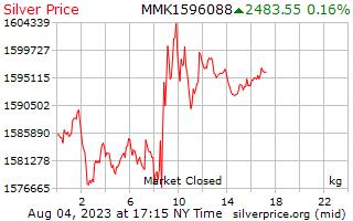 1 天銀價格每公斤在緬甸緬元