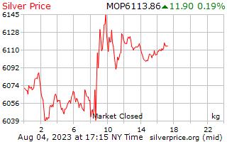 1 día de plata precio por kilogramo en Patacas de Macao