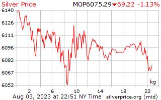 يوم 1 الفضة سعر الكيلوغرام في باتاكا ماكاوى