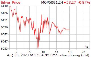 1 Day Silver Price per Kilogram in Macanese Patacas