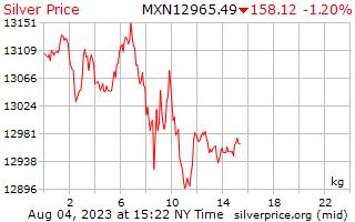 1 dag zilveren prijs per Kilogram in Mexicaanse Pesos