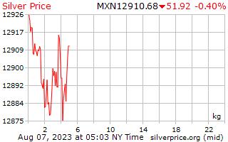 1 jour d'argent Prix kilo en Pesos mexicains