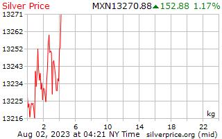 1 giorno in argento prezzo per chilogrammo in Pesos messicani