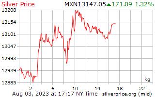 يوم 1 الفضة سعر الكيلوغرام في بيزو مكسيكي