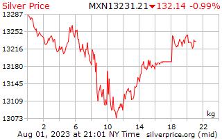 ราคาต่อกิโลกรัมในเม็กซิกัน Pesos เงิน 1 วัน