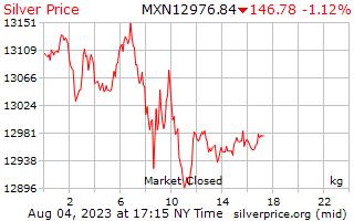 1 Tag Silber Preis pro Kilogramm in mexikanischen Pesos