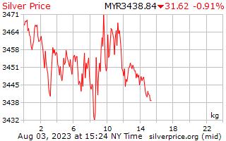 1 dia de prata preço por quilograma de Ringgits da Malásia