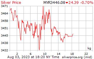 1 ngày bạc giá kg ở Malaysia Ringgits