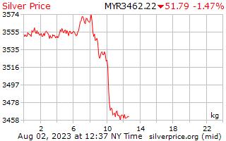 1 Day Silver Price per Kilogram in Malaysian Ringgits