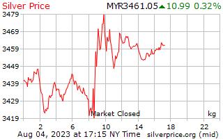 1 dag zilveren prijs per Kilogram in Maleisische ringgit