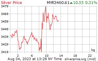 1 天银价格每公斤在马来西亚林吉特