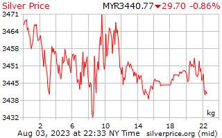 1 giorno in argento prezzo per chilogrammo in Ringgit