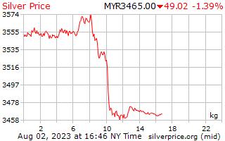 1 день серебро Цена за килограмм в Малайзийский ринггит