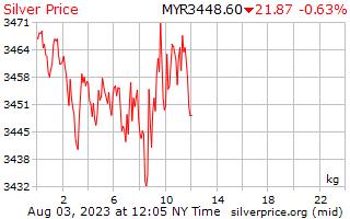 Precio por kilo en Malasia Ringgit de plata de 1 día