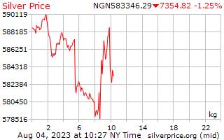 1 天银价格每公斤在尼日利亚奈拉