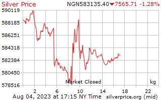 1 天銀價格每公斤在奈及利亞奈拉