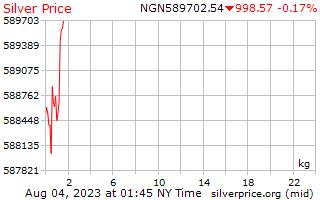 1 Day Silver Price per Kilogram in Nigerian Naira