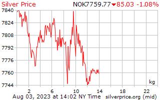 1 दिन रजत कीमत प्रति किलोग्राम में नॉर्वे क्रोन