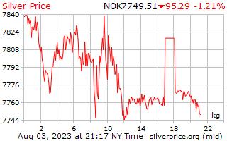 1 Day Silver Price per Kilogram in Norwegian Krone