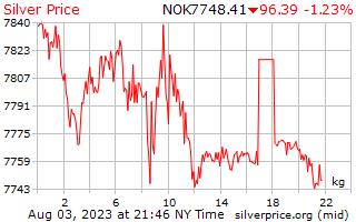 1 ngày bạc giá mỗi kg ở Curon Na Uy