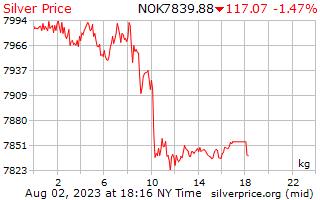 1 dia de prata preço por quilograma no Krone norueguês