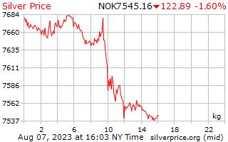 يوم 1 الفضة سعر الكيلوغرام في الكرونة النرويجية