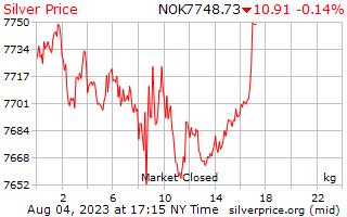 1 día de plata precio por kilogramo en Corona Noruega