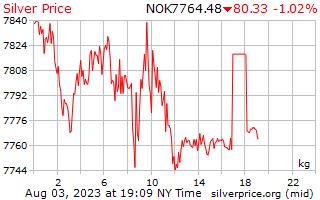 1 jour d'argent Prix kilo en couronne norvégienne