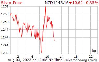 1 день серебро Цена за килограмм в долларах Новой Зеландии