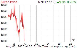 1 μέρα ασήμι τιμή ανά χιλιόγραμμο σε δολάρια Νέας Ζηλανδίας
