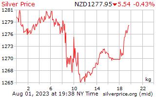 1 hari perak harga per Kilogram dalam dolar Selandia Baru
