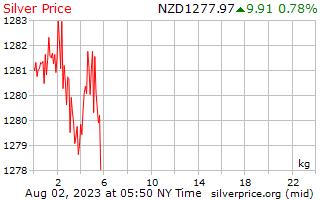 1 Tag Silber Preis pro Kilogramm in Neuseeland-Dollar