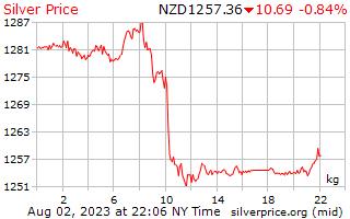 1 giorno in argento prezzo per chilogrammo in Nuova Zelanda dollari