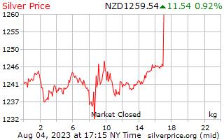 1 dag zilveren prijs per Kilogram in Nieuw-Zeelandse dollar