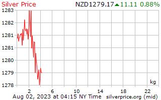 Harga sekilogram di New Zealand dolar Perak 1 hari