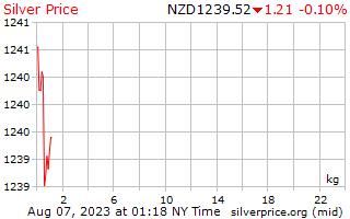 1 天銀價格每公斤在紐西蘭美元